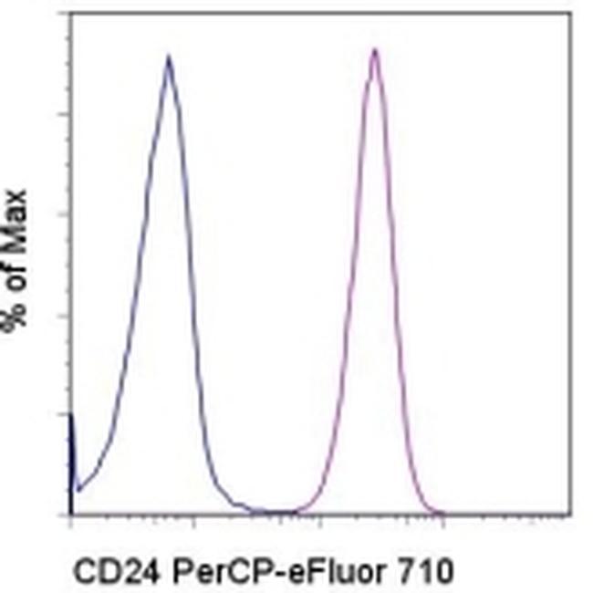 CD24 Antibody in Flow Cytometry (Flow)
