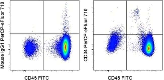 CD34 Antibody in Flow Cytometry (Flow)