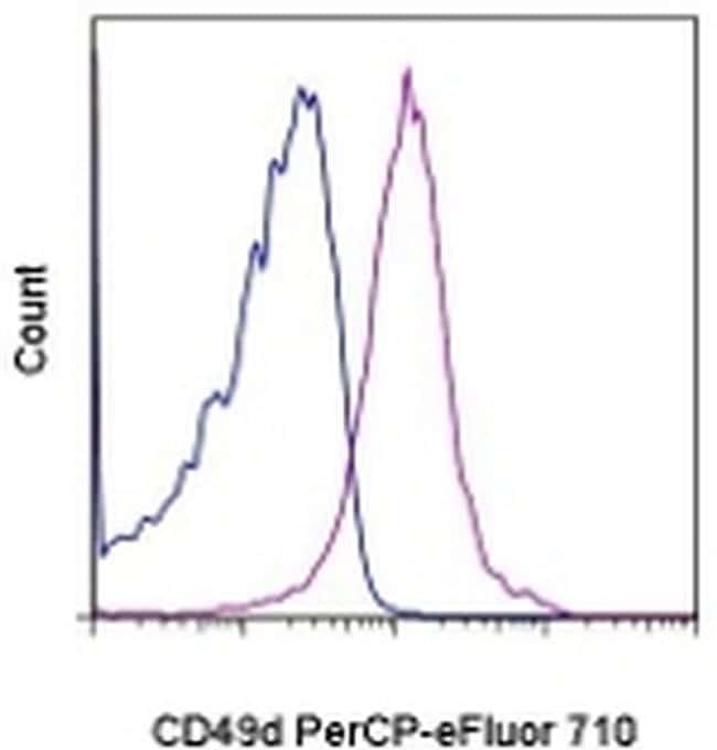 CD49d (Integrin alpha 4) Antibody in Flow Cytometry (Flow)