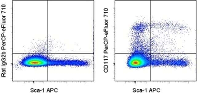 CD117 (c-Kit) Antibody in Flow Cytometry (Flow)