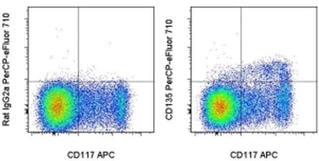 CD135 (Flt3) Antibody in Flow Cytometry (Flow)