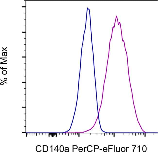 CD140a (PDGFRA) Antibody in Flow Cytometry (Flow)