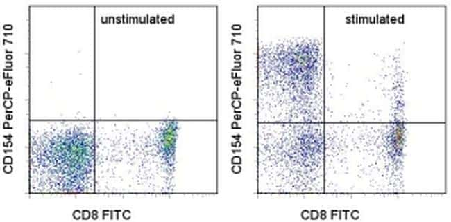 CD154 (CD40 Ligand) Antibody in Flow Cytometry (Flow)