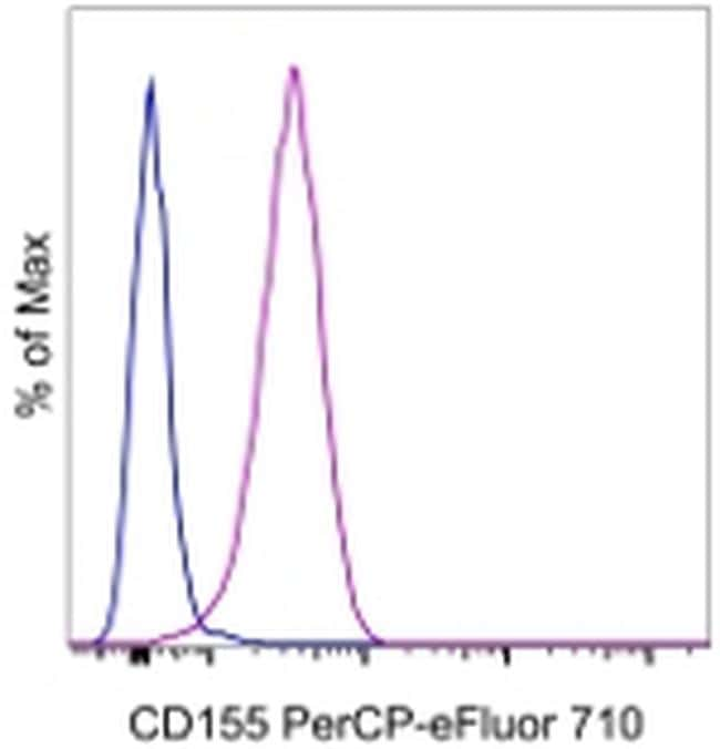 CD155 Antibody in Flow Cytometry (Flow)