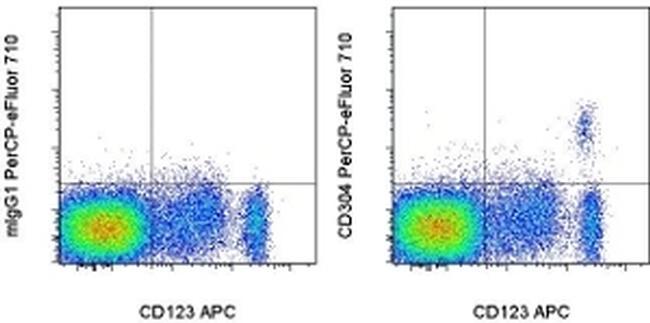 CD304 (Neuropilin-1) Antibody in Flow Cytometry (Flow)