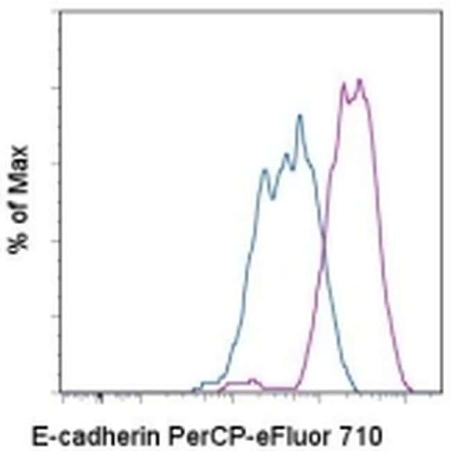 CD324 (E-Cadherin) Antibody in Flow Cytometry (Flow)