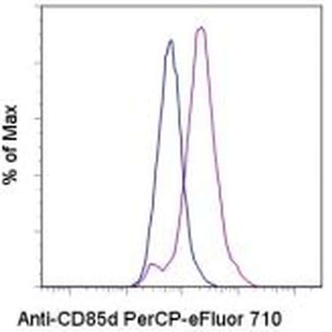 CD85d (ILT4) Antibody in Flow Cytometry (Flow)