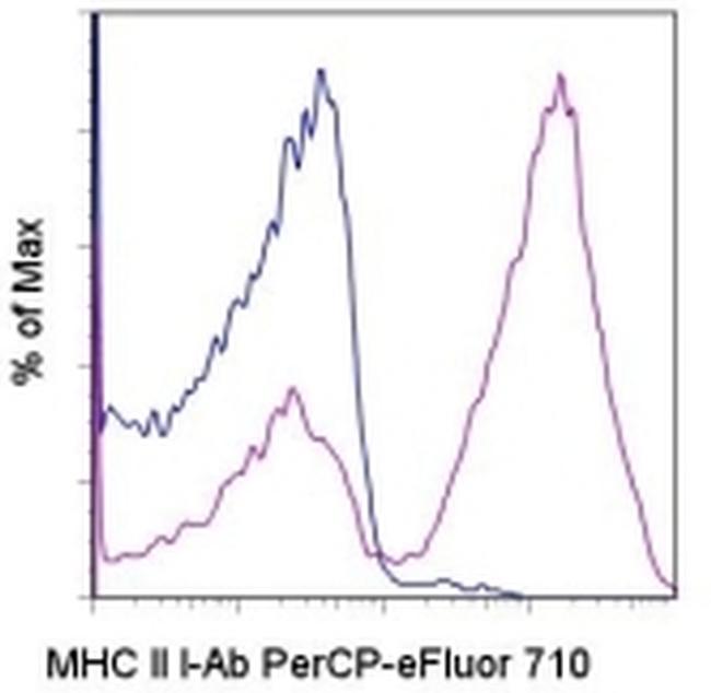 MHC Class II I-Ab Antibody in Flow Cytometry (Flow)