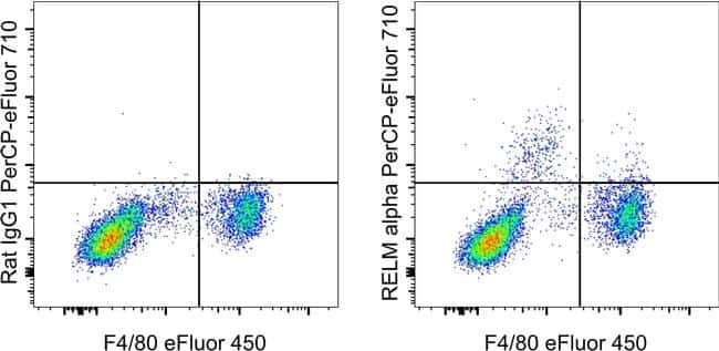 RELM alpha Antibody in Flow Cytometry (Flow)