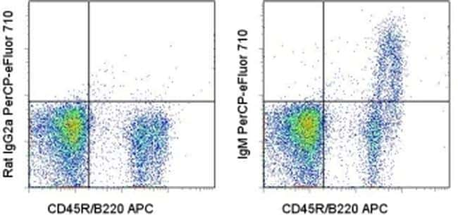 IgM Antibody in Flow Cytometry (Flow)