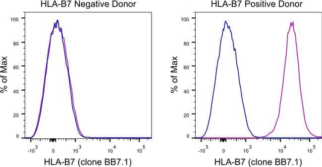 HLA-B7 Antibody in Relative expression