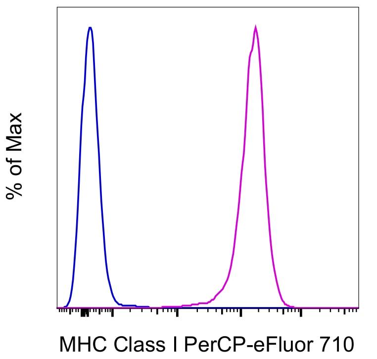 MHC Class I (H-2Kd/H-2Dd) Antibody in Flow Cytometry (Flow)