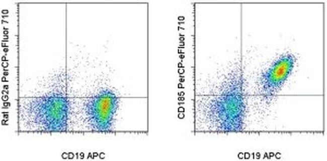 CD185 (CXCR5) Antibody in Flow Cytometry (Flow)