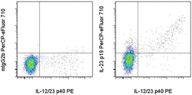 IL-23 p19 Antibody in Flow Cytometry (Flow)