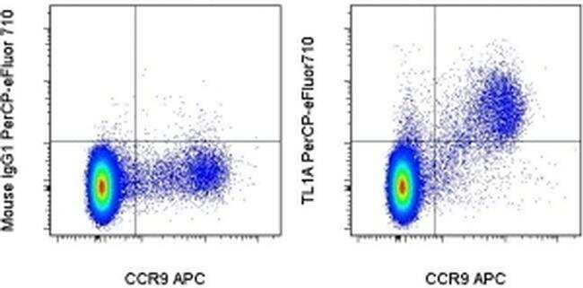 TL1A Antibody in Flow Cytometry (Flow)