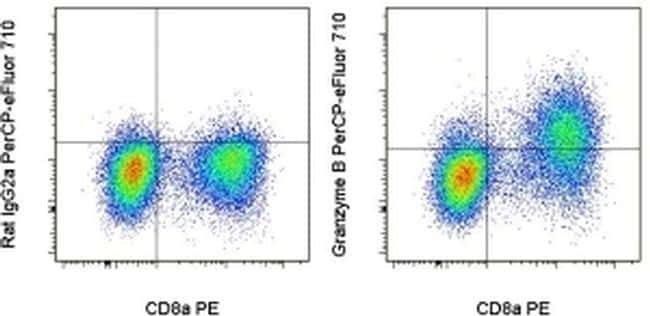 Granzyme B Antibody in Flow Cytometry (Flow)