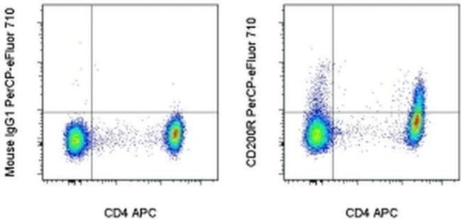 CD200 Receptor Antibody in Flow Cytometry (Flow)