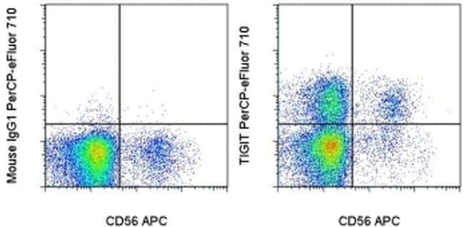 TIGIT Antibody in Flow Cytometry (Flow)