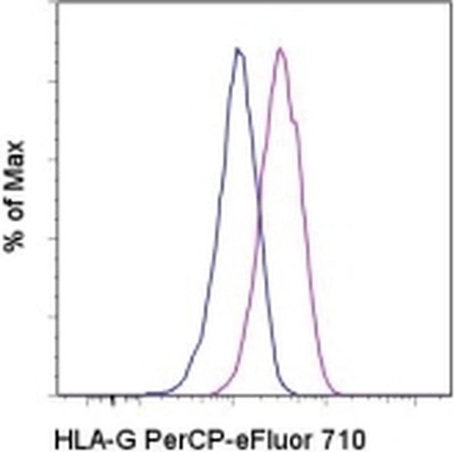 HLA-G Antibody in Flow Cytometry (Flow)