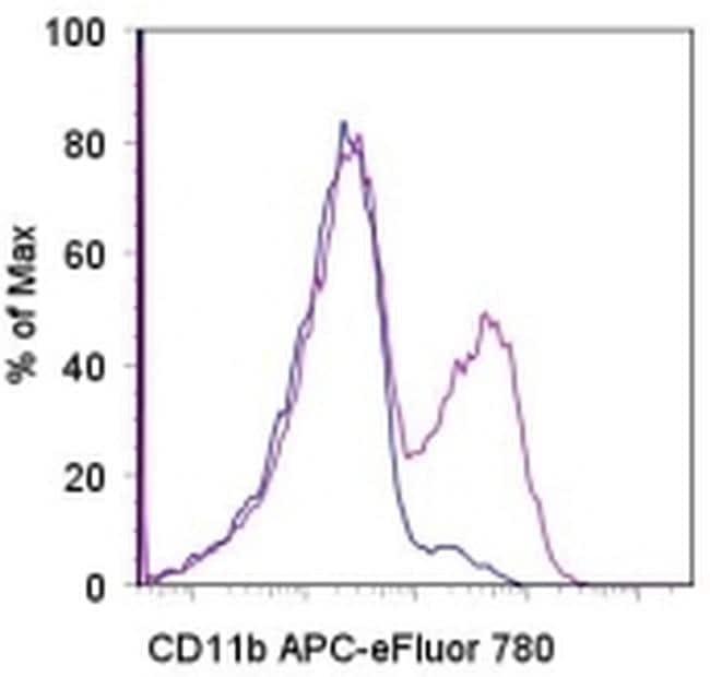 CD11b Antibody in Flow Cytometry (Flow)