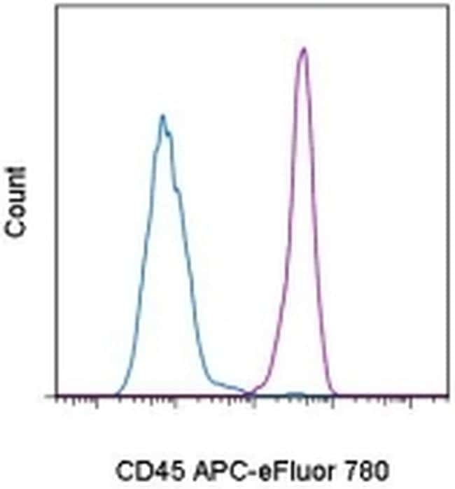 CD45 Antibody in Flow Cytometry (Flow)