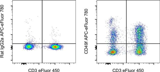 CD49f (Integrin alpha 6) Antibody in Flow Cytometry (Flow)
