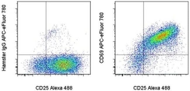 CD69 Antibody in Flow Cytometry (Flow)