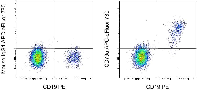 CD79a Antibody in Flow Cytometry (Flow)