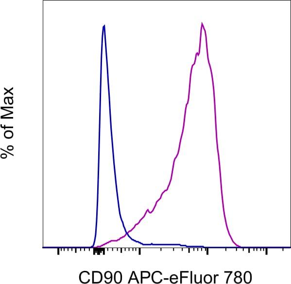 CD90 (Thy-1) Antibody in Flow Cytometry (Flow)