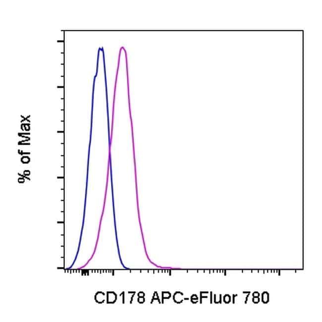 CD178 (Fas Ligand) Antibody in Flow Cytometry (Flow)