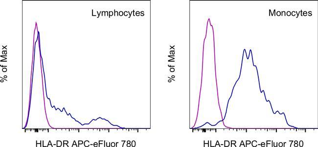 HLA-DR Antibody in Flow Cytometry (Flow)