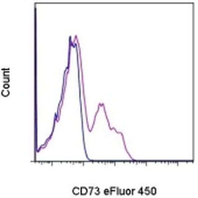 CD73 Antibody in Flow Cytometry (Flow)