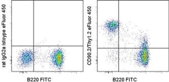 CD90.2 (Thy-1.2) Antibody in Flow Cytometry (Flow)