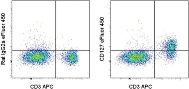 CD127 Antibody in Flow Cytometry (Flow)