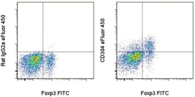 CD304 (Neuropilin-1) Antibody in Flow Cytometry (Flow)