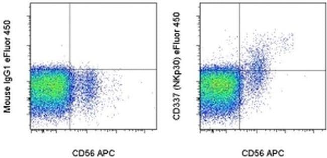 CD337 (NKp30) Antibody in Flow Cytometry (Flow)