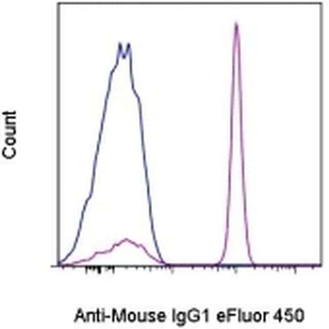 Mouse IgG1 Secondary Antibody in Flow Cytometry (Flow)