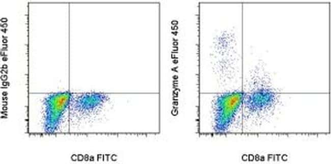 Granzyme A Antibody in Flow Cytometry (Flow)