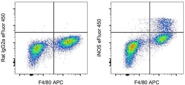 iNOS Antibody in Flow Cytometry (Flow)