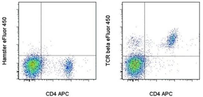 TCR beta Antibody in Flow Cytometry (Flow)