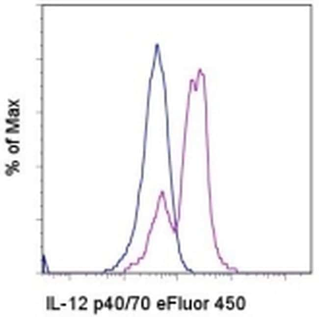 IL-12/IL-23 p40 Antibody in Flow Cytometry (Flow)