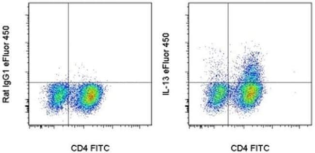 IL-13 Antibody in Flow Cytometry (Flow)