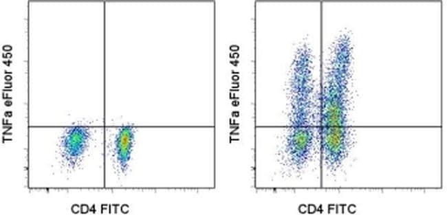 TNF alpha Antibody in Flow Cytometry (Flow)