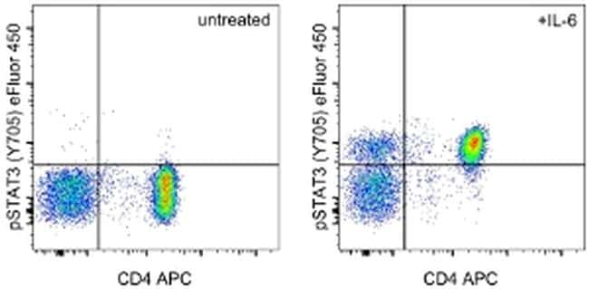 Phospho-STAT3 (Tyr705) Antibody in Flow Cytometry (Flow)