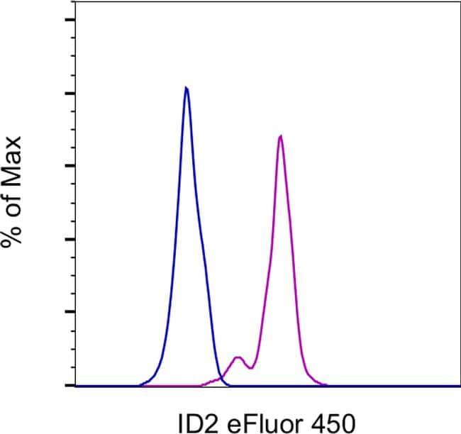 ID2 Antibody in Flow Cytometry (Flow)