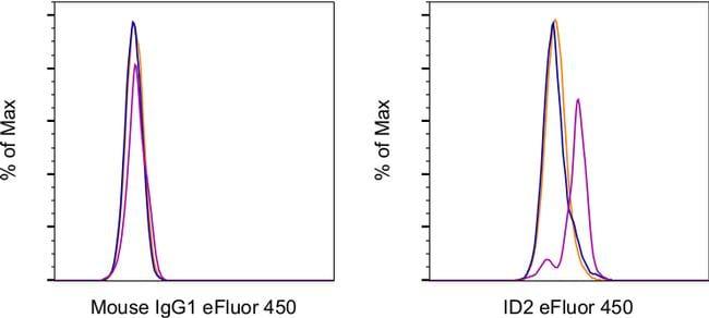 ID2 Antibody in Flow Cytometry (Flow)