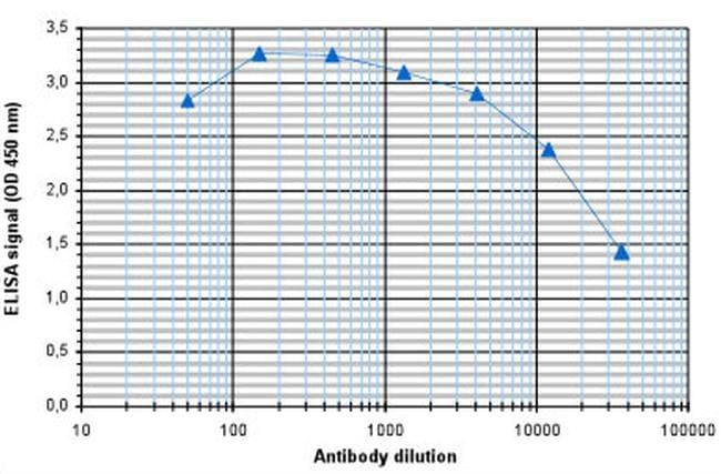 Tri-Methyl-Histone H3 (Lys9) Antibody in ELISA (ELISA)