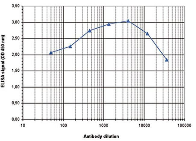 HDAC1 Antibody in ELISA (ELISA)