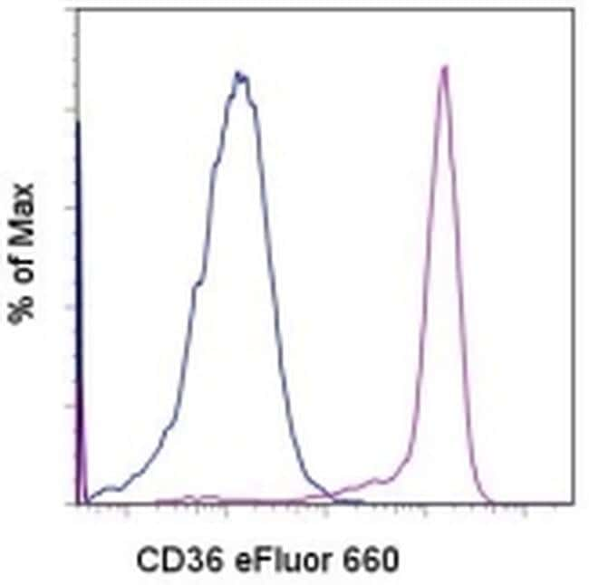 CD36 Antibody in Flow Cytometry (Flow)