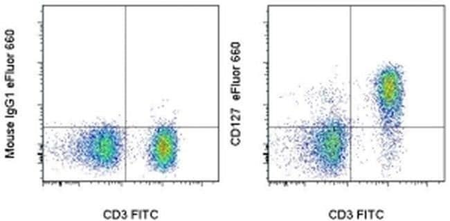 CD127 Antibody in Flow Cytometry (Flow)